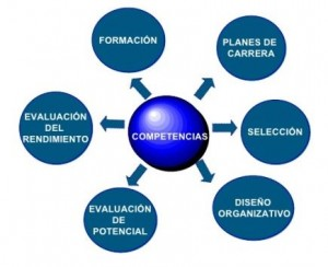 Gestion-por-competencias