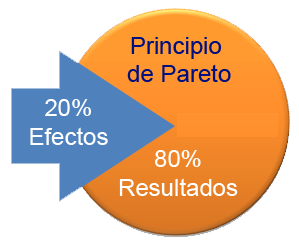 Ley-de-Pareto
